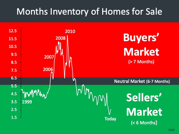 Current national Inventory of residential real estate